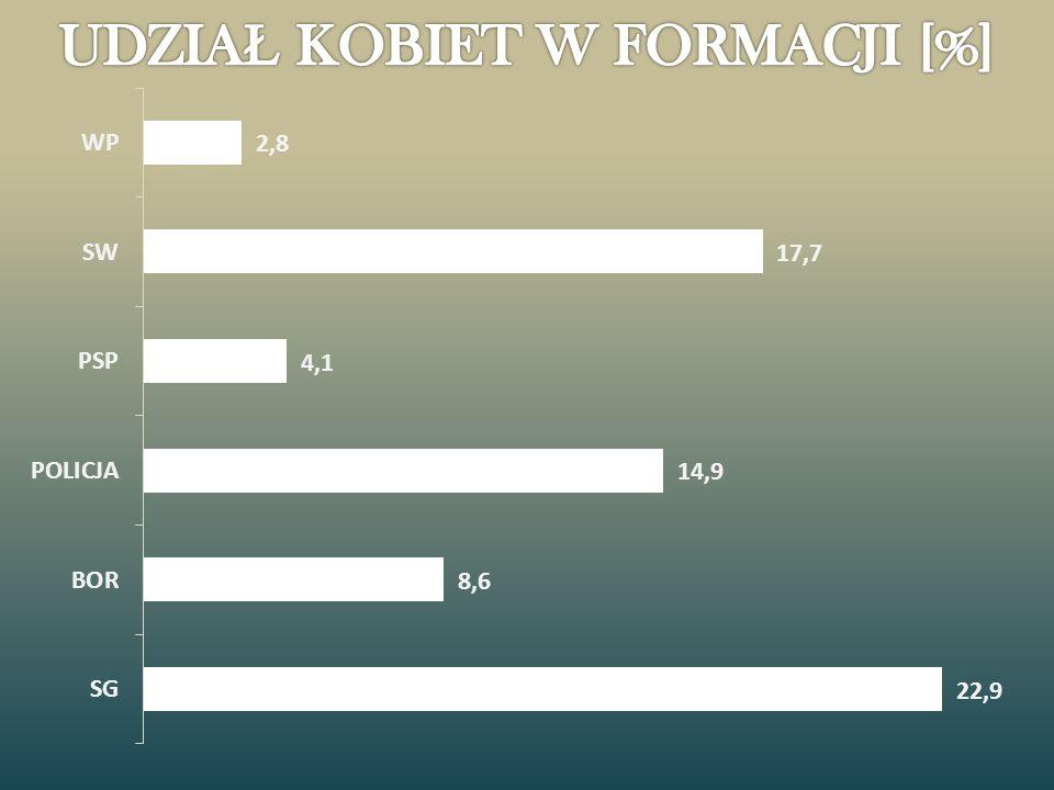 UDZIAŁ KOBIET W FORMACJI [%]